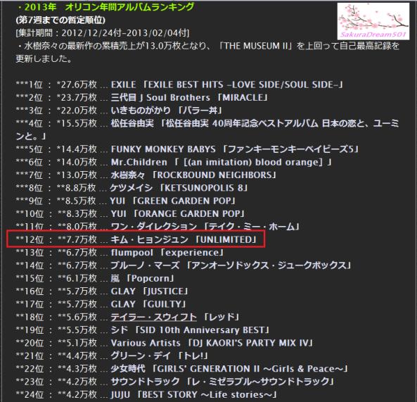 """[معلومات]: كيم هيون جونغ - البوم """""""" الغير محدود في المرتبه الـ12 على قائمة الأوريكون لتصنيفات افضل الالبومات مبيعاً, (24122012 + 0422013)..~"""